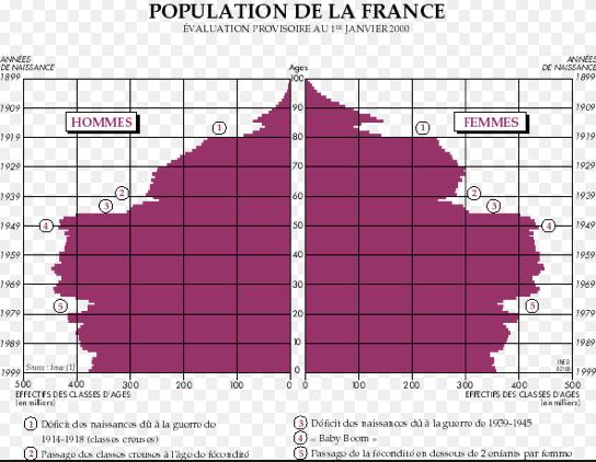 Pyramide des âges France 2000