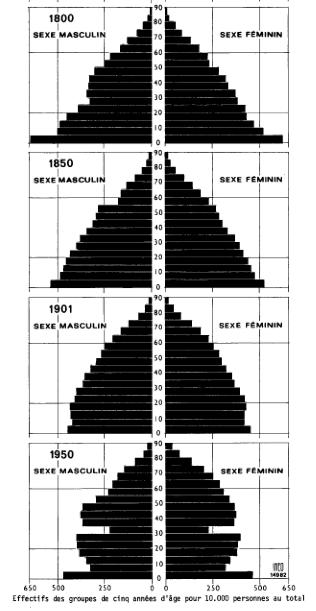 Pyramides des âges France 1800-1950
