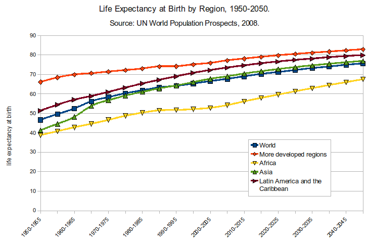 Life_Expectancy_at_Birth_by_Region_1950-2050
