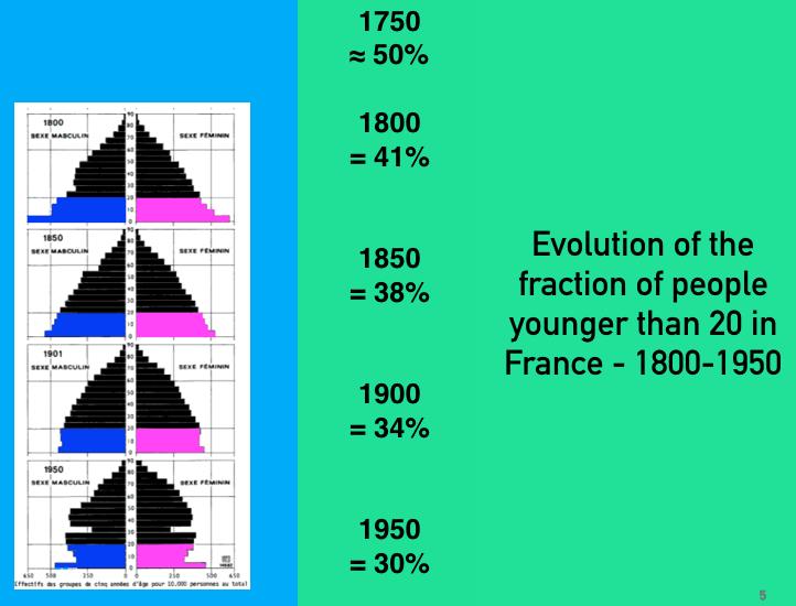 evpop-20ans-1750-1950