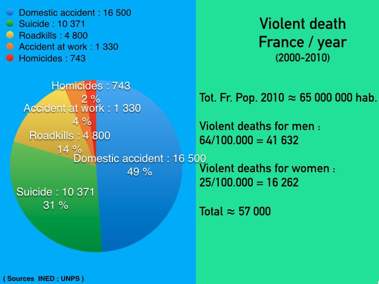 violent-death